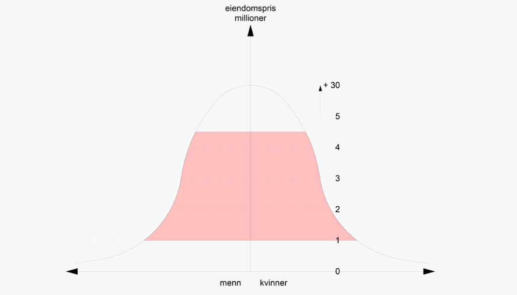 gauss distribution of high competition area for the middle class. Buy a better site with a friend and get a discount on the market price.